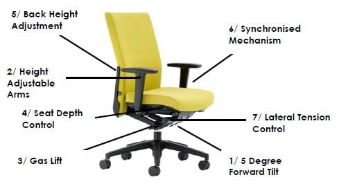 Sit Go Chair operating Instructions